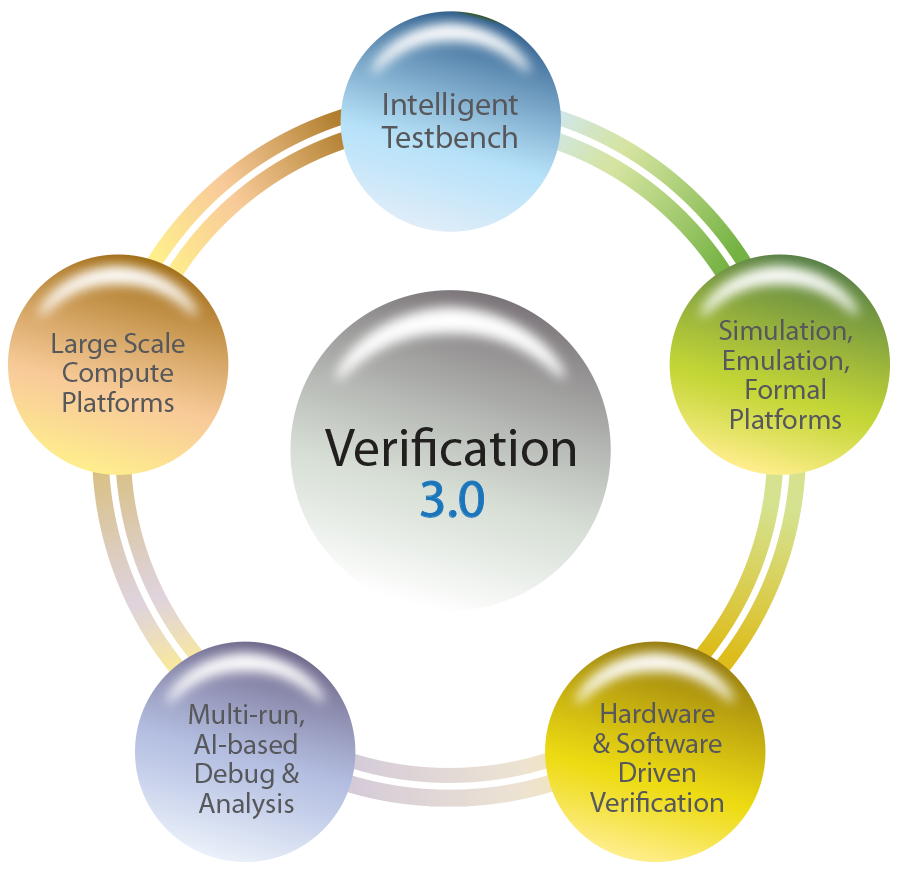 Five Components to Verification 3.0